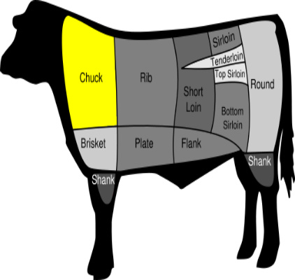 The Types of Beef Ribs
